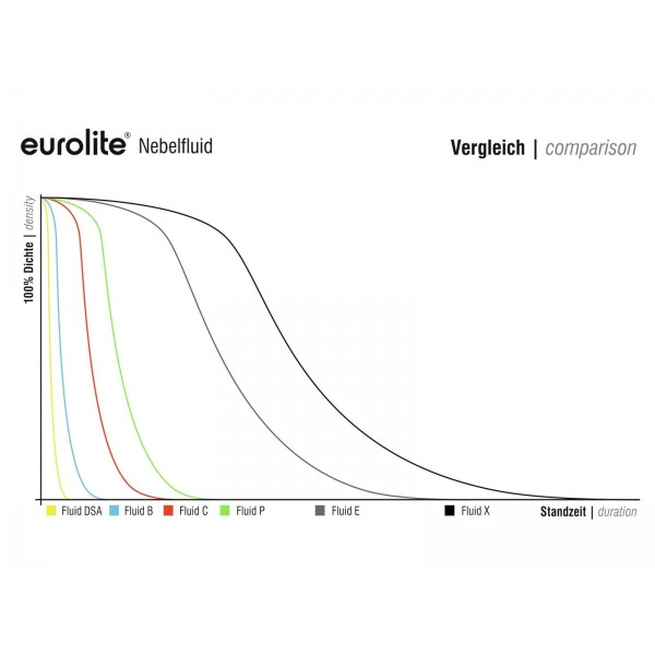 Жидкость для генератора дыма EUROLITE Smoke Fluid -X- Extreme, 5l